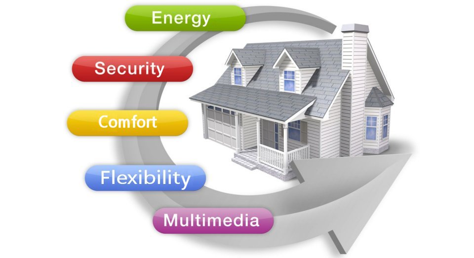 Home automation - FTZ
