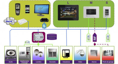 knx-myhome-domotique-principe-general